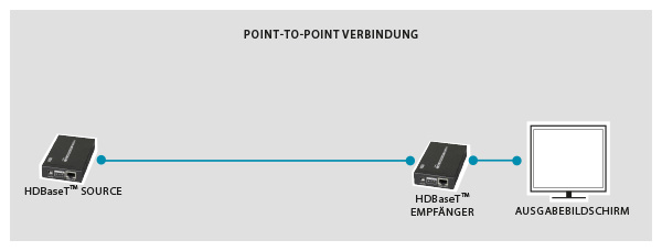 Point-to-Point-Verbindung